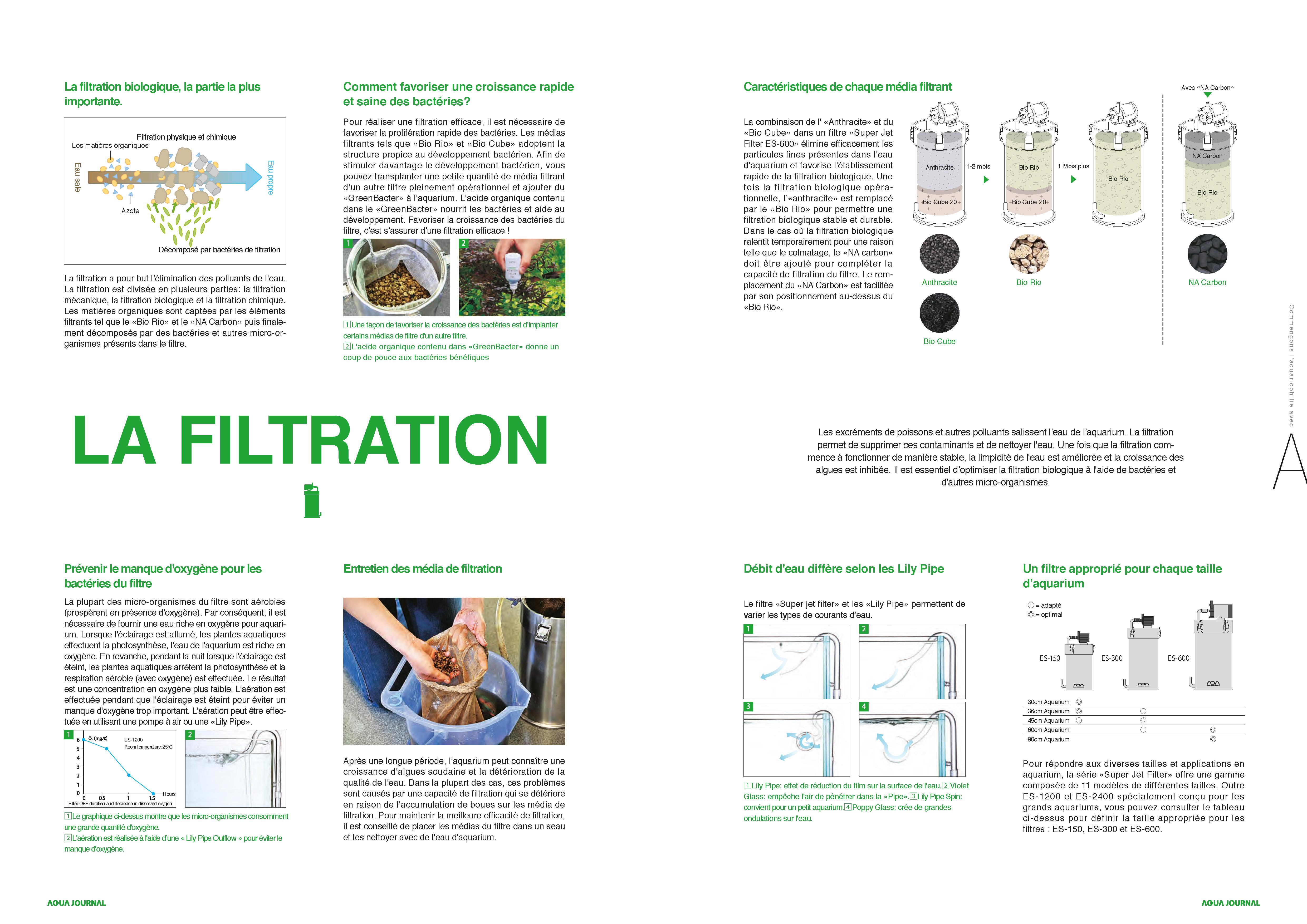 Aqua Design Amano - La filtration